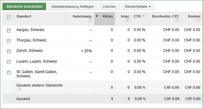 Feineinstellung bei der Schaltung von Adwords Anzeigen. Beispiel: Mehr zahlen für bessere Platzierung in der Region Zürich.