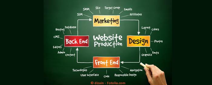 CMS, Content Management System: Arbeit erleichtern, Fehlerquoten senken, überzeugend auftreten